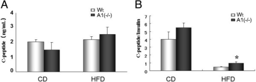 Insulin production. A. C-peptide levels in mice fed with normal chow diet (CD) and after high fat diet (HFD) challenge. B. C-peptide/Insulin ratios in mice fed with normal chow diet (CD) and after high fat diet (HFD) challenge. Wt: wild type mice, A1(−/−): AMPD1 deficient homozygote mice. *: significant difference between Wt and A1(−/−) mice.