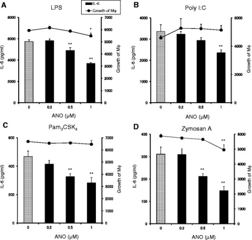 ANO inhibited IL-6 production by peritoneal macrophages stimulated with TLR agonists. Peritoneal macrophages (5 × 104/well) were stimulated with LPS (2 μg/mL) (A), Poly I:C (50 μg/mL) (B), Pam3CSK4 (5 μg/mL) (C) and zymosan A (100 μg/mL) (D) in the presence or absence of various concentrations of ANO at 37°C for 24 h. Levels of IL-6 in the culture supernatants were determined by ELISA. Growth of macrophages was assessed by adding 20 μl/well of alamarBlue™ dye for the last 2 to 3 h of the incubation period and expressed as FI values. Values represent the means ± S.D. of triplicate cultures. Results are representative of two separate experiments with similar results. *p < 0.05; **p < 0.01, significantly different when compared with control culture.