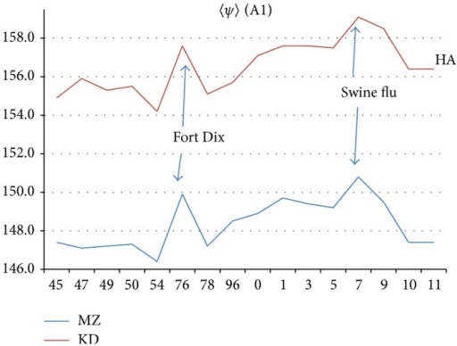 Sketch of chain A1 〈ψ(aa, 1)〉 evolution, with Fort Dix outbreak and swine flu peak (before vaccination program) indicated. The HA 〈ψ(aa, 1)〉 trends seen here parallel those for NA tabulated in [5].