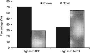 Percentage of known and novel miRNAs showing higher expression in high quality eggs (D1PO) or low quality eggs (D14PO).