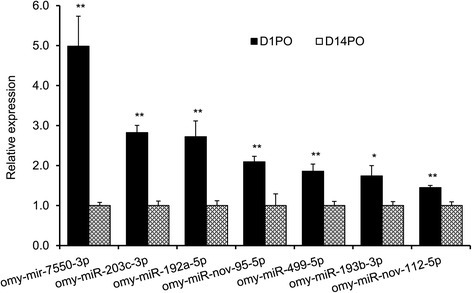 RT-qPCR validation of differentially expressed miRNAs identified by deep sequencing between D1PO and D14PO eggs. Data were normalized using β-actin and 18S rRNA. The means of the normalized miRNA expression values (n = 4 pools) were calculated and expressed as relative fold changes. Only omy-miR-192a-5p does not match the sequencing data.