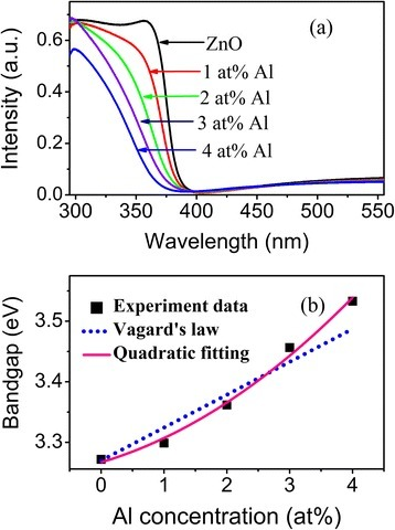 Absorption spectra and optical bandgap of as-grown films. (a) Absorption spectra of as-grown undoped and Al-doped ZnO films; (b) the variation of ZnO optical bandgap with doped Al concentrations derived by Tauc's relationship, calculated by Vagard's law, and fitted by polynomial function.