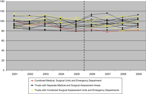 HSMR for non-elective admissions: Emergency Assessment Unit model compared toother similar hospitals.