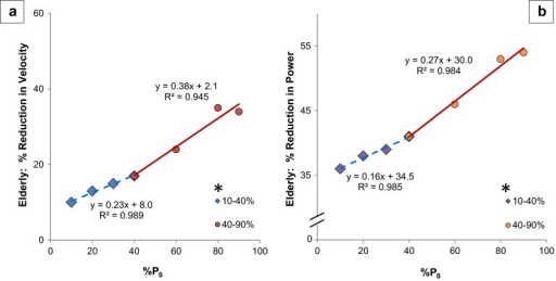 EDL velocity and power at heavier loads show increased age-related rate of decline. a Velocity. b Power equation: simple linear regression of % reduction in velocity and power of elderly mice (in comparison to adult mice) as a function of load (% P0). Light loads (10–40 % P0) are represented by diamonds with a dashed regression line and heavy loads (40–90 % P0) are represented by circles and a solid regression line; 40 % P0 is the inflection point indicating where the slope changes, and as such, the point is included in both sections of the graph. * = slope of line significantly different, p = 0.003 and p < 0.001 for velocity and power, respectively