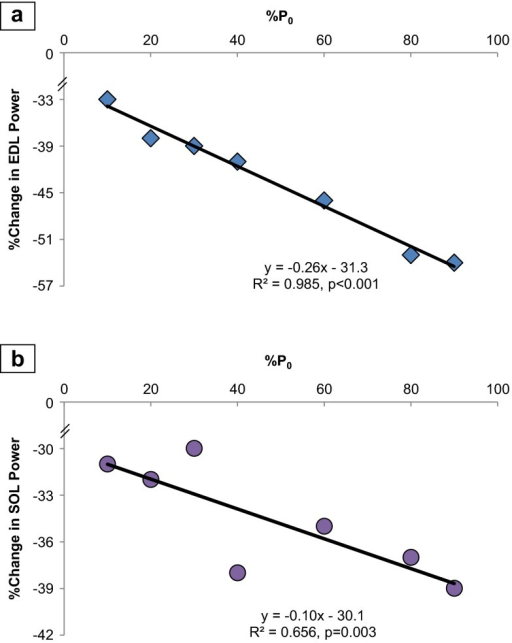 Percent reduction in power is correlated with increases in % P0, comparing the elderly to adult. a EDL: There was a −0.26 % reduction in power per unit increase in load (% P0, percentage of maximum force at which power was derived) (R = 0.993). b SOL: There was a percentage decrease of −0.10 (R = 0.810) in power, per unit increase in % P0. Each symbol represents the difference between the mean power production of the entire adult group compared to the entire elderly group. Equation: simple linear regression of percent change in power from adult to elderly (y) as a function of % P0