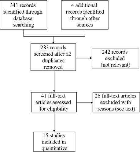 Flow diagram of studies selection procedure