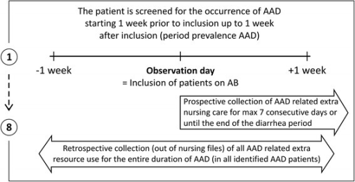 Screening procedure for inclusion of antibiotic users (= point prevalence of AB use) and antibiotic associated diarrhea (= period prevalence of AAD).
