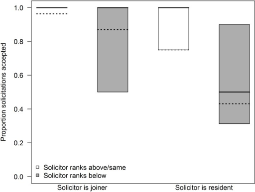 Results of a GLMM modeling the proportion of solicitations on reunion days that led to socio-sexual interactions.Solicitations by joiners were almost always accepted, while solicitations by residents were more likely to be rejected (P = 0.002). In addition, solicitations by higher-ranking females were more likely to be accepted (P = 0.014). Box plots as in Fig 1. Dashed lines indicate the expected values based on the corresponding model.
