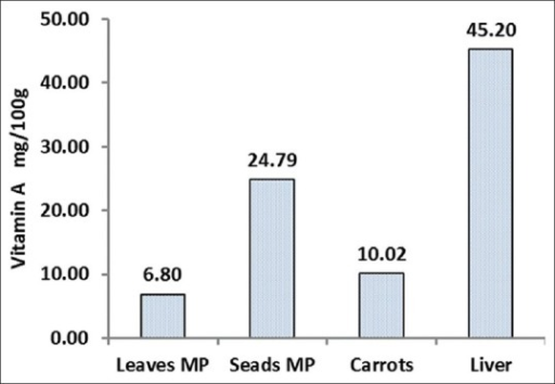 The Vitamin A content in 100 g dry weight of Moringa peregrina leaves and seeds. The figure is comparing the Vitamin A content of 100 g of carrot and liver per serve (data taken from FDA and published reports for Vitamin A source reference) with the vitamin contents of M. peregrina leaves and seeds