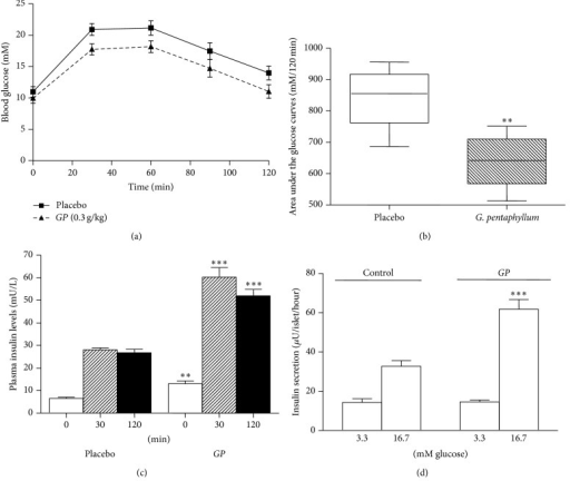 (a) The effects of treatment with Gynostemma pentaphyllum (GP) (0.3 g/kg of body weight) in GK rat (n = 5) on (a) blood glucose level in the oral glucose tolerance test, GP-treated (—) or placebo (—), (b) area under the glucose curves in the oral glucose tolerance test ∗∗P < 0.01, GP versus Placebo. (c) Plasma insulin levels in GP-treated group compared to placebo group at 0, 30, and 120 min in the oral glucose tolerance test. ∗∗P < 0.01 (GP-treated group versus placebo group at 0 min), ∗∗∗P < 0.001 (GP-treated group versus placebo group at 30 and 120 min resp.). (d) Insulin secretion ∗∗∗P < 0.001 (when compared with the placebo group at 16.7 mM glucose). All data are presented as means ± SEM and analyzed using unpaired t-test.