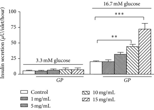 Effect of different concentrations of Gynostemma pentaphyllum (GP) (1,5, 10,15 mg/mL) on the insulin secretion in GK rat islets (n = 5). ∗∗P < 0.01, ∗∗∗P < 0.001 (when compared with the control group at 16.7 mM glucose only). Results of insulin release (μU/islet/hour) are the means ± SEM of five independent experiments with three replicates for each experiment.