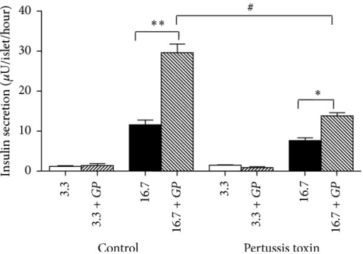 Effects of Gynostemma pentaphyllum (GP) on insulin secretion in GK rat islets with or without 24 hours incubation with 100 ng/mL of pertussis toxin. ∗P < 0.05, ∗∗P < 0.01 (when compared with control group with no addition at 16.7 mM glucose); #P < 0.05 (when compared with islets incubated with GP at 16.7 mM glucose without exposure to pertussis toxin) using paired t-test. Results of insulin release (μU/islet/hour) are the means ± SEM of three independent experiments with three replicates for each experiment.