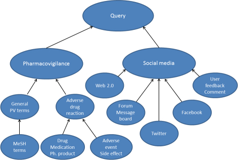 Structure of the search queries.