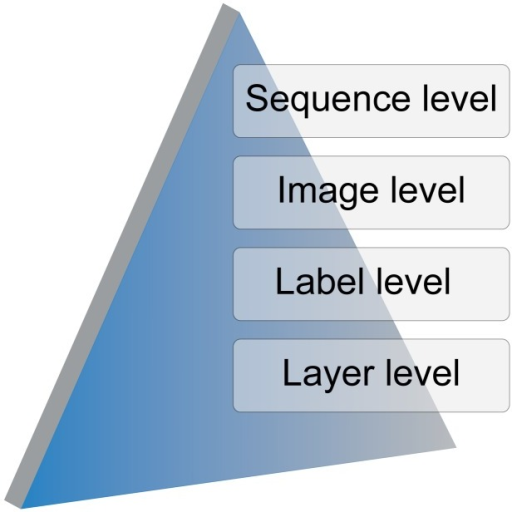 Hierarchy levels in the architecture of the Tool for Semiautomatic Labeling (TSLAB).