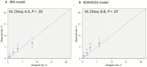 Calibration of International Breast Cancer Intervention Study (IBIS) and Breast and Ovarian Analysis of Disease Incidence and Carrier Estimation Algorithm (BOADICEA) models. The coordinates on the x-axis represent the mean 10-year assigned risks of the IBIS model (left panel) and the BOADICEA model (right panel) within quartiles of assigned risk. The coordinates on the y-axis represent quartile-specific estimates of 10-year breast cancer probabilities based on the women's observed breast cancer status, and the bars denote 95% confidence intervals for the observed risk. The P value was calculated using a chi-squared goodness-of-fit statistic.