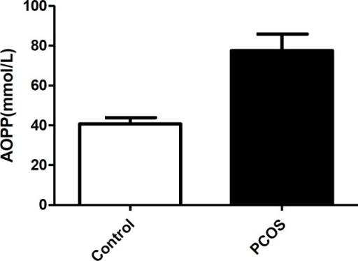 The serum levels of advanced oxidation protein products (AOPPs) in women with polycystic ovary syndrome (PCOS) and control women. Data are shown as mean±SD