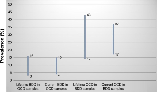 Percentage rates of comorbidity between OCD and BDD.Note: Data presented as a 95% confidence interval.Abbreviations: OCD, obsessive-compulsive disorder; BDD, body dysmorphic disorder.