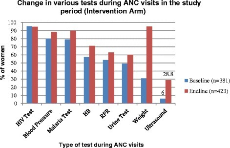 Improvement on availability of ultrasound scanning during ANC clinic in the study interventional arm