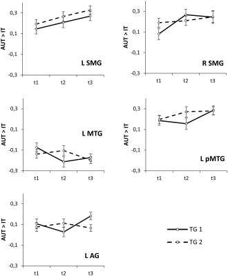 Time‐related changes of brain activity patterns (contrast estimates of the AUT vs. IT contrasts) in functionally defined ROI. Significant effects involving TIME of assessment (including trends toward significance) were found in the bilateral supramarginal gyri (SMG), the left middle temporal gyrus (MTG), the left posterior middle temporal gyrus (pMTG) and the left AG.