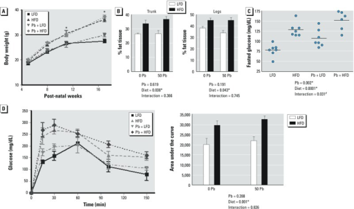 Effect of dietary fat and Pb (50 ppm) on body weight and glucose in male mice placed on HFD or LFD for 12 weeks. (A) Weight gain of mice recorded over the course of the experiment. (B) Body fat composition in the trunk and legs of mice at 12 weeks by DXA scans. (C) Fasting glucose levels analyzed at the start of the glucose tolerance test. (D) Blood glucose levels measured over time after an intraperitoneal injection of glucose (left); area under the curve analysis shows significant differences between LFD and HFD (right). Data are mean ± SEM of 5 mice/group.*p < 0.05 for effect of Pb or diet. #p < 0.05 for interaction of Pb and diet.