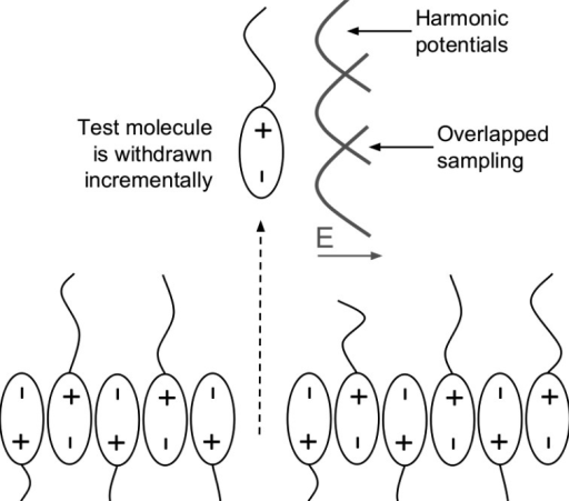 Umbrella sampling of the azotosome decomposition process.The test molecule is incrementally withdrawn from the membrane in the z direction.