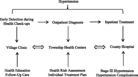 The integrated care delivery model for hypertension