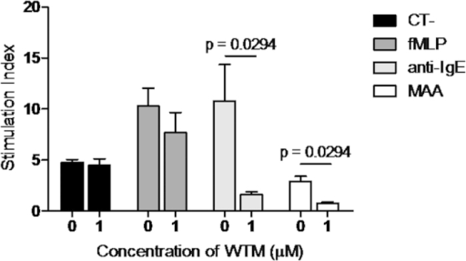 Results of basophil activation inhibition with wortmannin (WTM) after stimulation with 4-methylamino antipyrine (MAA) or positive controls (anti-IgE and fMLP).Bars show the mean value of stimulation index obtained for non-inhibited and WTM inhibited basophil activation. Significant differences (p < 0.05) are indicated in the graph.