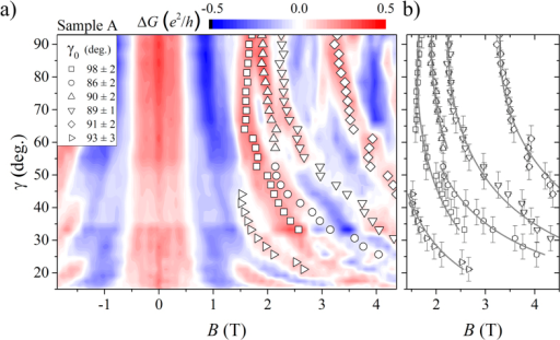 (a) Differential conductance in colour code versus tilt angle γ and magnetic field B of sample A. The subtracted background was determined by adjacent average smoothing over the whole measurement of Fig. 3. All the maxima and minima of the curves bend to higher magnetic fields with decreasing angle between nanowire axis and magnetic field direction, which indicates a maximum of flux enclosure within the InAs shell at perpendicular aligned magnetic field. Several maxima positions are followed for different tilt angles and plotted as symbols. Their course of progression with decreasing tilt is fitted with equation 4 shown as grey solid lines in (b)33.