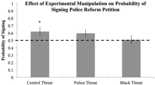 Probability of signing a petition in support of police reform as a function of threat condition. *Indicates significant deviation from chance (p < 0.50), error bars represent standard errors.