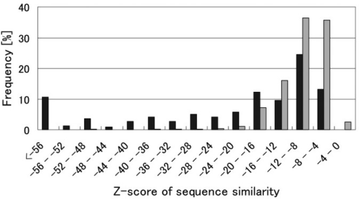 Distributions of Z-score of sequence similarity calculated for the protein pairs included in the complete dataset.