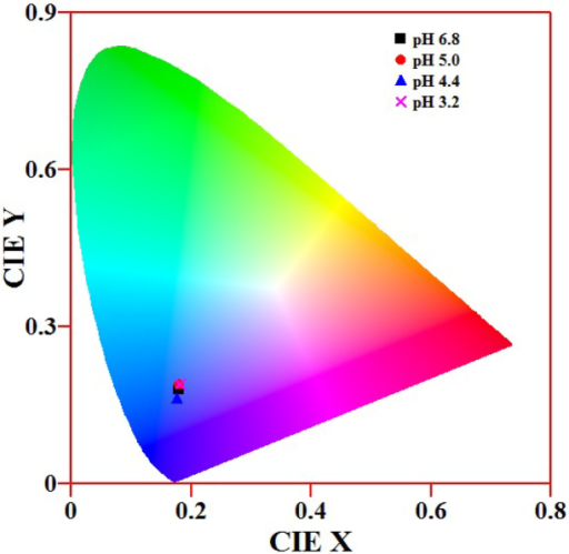 The Cie Chromaticity Diagram Of Tio2 Nanopowders At Dif Open I