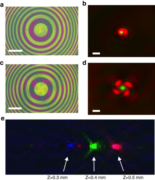 Complex lenses.(a) A dual-layer STED element composed of one layer designed to focus a green laser (λ=550 nm) at f=1 mm and a second spiral-shaped layer designed to focus a doughnut-shaped red laser beam (λ=650 nm) at the same focal distance. The topological charge of the spiral beam was set to l=1. (b) Obtained image at the focal plane for illumination with super-continuum source. (c,d) Corresponding element bright-field image and focal plane image as in a,b, respectively, for the case of topological charge l=4. The interference between the generated vortex beam and a background beam transmitted by the plate gives rise to the spiral-shaped vortex in b and the four lobe vortex in d. Scale bar, 35 μm (a,c) and 5 μm (b,d). See the recorded propagation of the beams in space showing their red vortex and green focusing characteristics in Supplementary Movies 1 and 2. (e) Demonstration of the functionality of a lens that was designed to show anomalous chromatic aberration of its RGB foci, which is shorter wavelengths focus before longer wavelengths (contrast was enhanced for clarity).